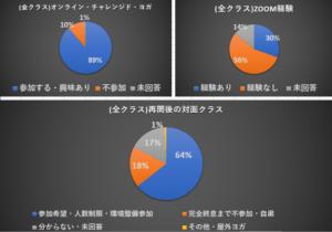 HP用 アンケート集計グラフ